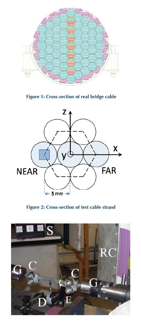 stress  strain transfer in suspension bridge cables